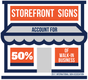Storefront signs account for 50% of walk in business